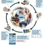 Schéma procesu recyklace papíru